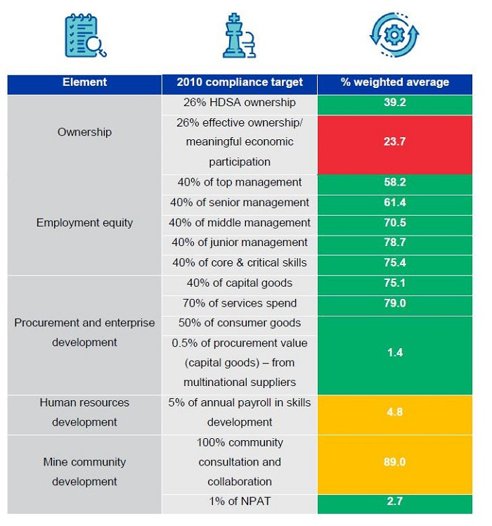 A summary of the findings from the recently released report. Image credit: Minerals Council South Africa